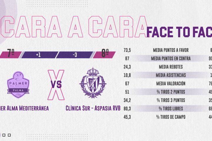 Salida clave para las opciones del Clínica Sur-Aspasia Real Valladolid Baloncesto
